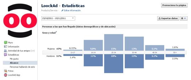 Estadísticas de la página de Facebook de LoockAd.